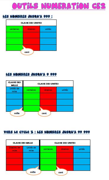 Outils D Aide En Mathematiques Tableaux Ce2 Cm1cm2 Profissime Ressources Pour La Classe